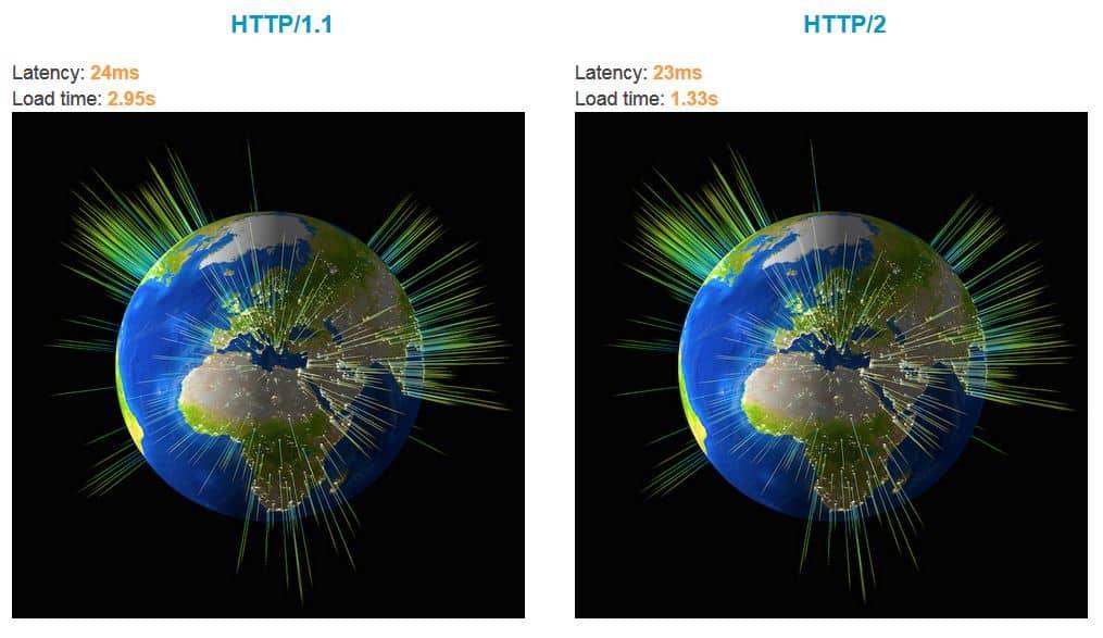 HTTP/2 reduziert die Ladezeit